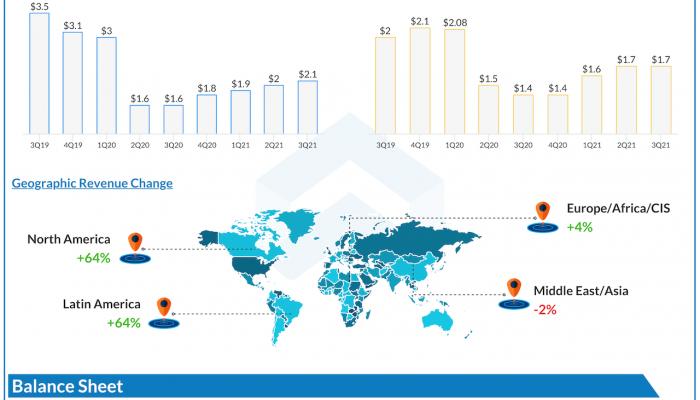 Halliburton Q3 2021 earnings