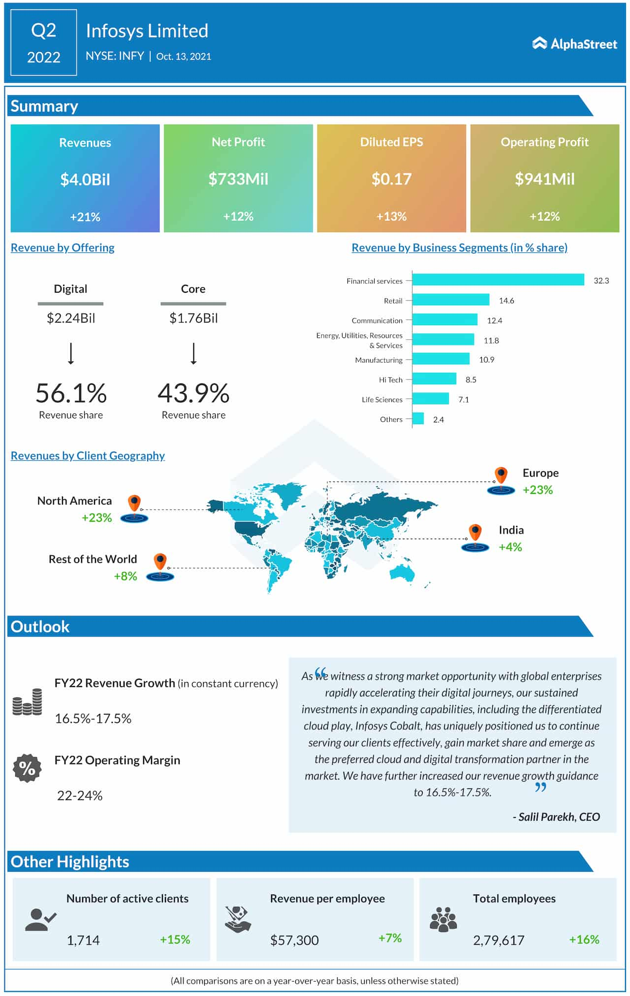 Infosys Limited Q2 2022 earnings infographic