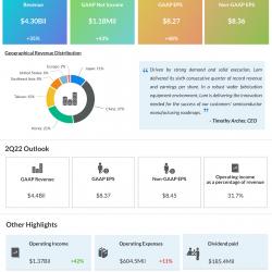 Lam research lrcx Q1 earnings