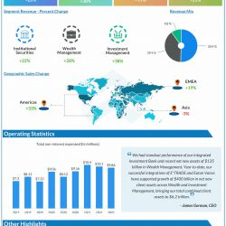 Morgan Stanley Q3 2021 earnings infographic