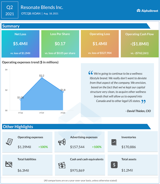 Resonate Blends Q2 2021 earnings.