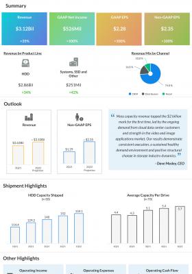 Seagate Technologies Q1 2022 earnings