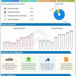 Tesla Q3 2021 earnings infographic