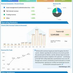 The Charles Schwab Corporation Q3 2021 earnings infographic
